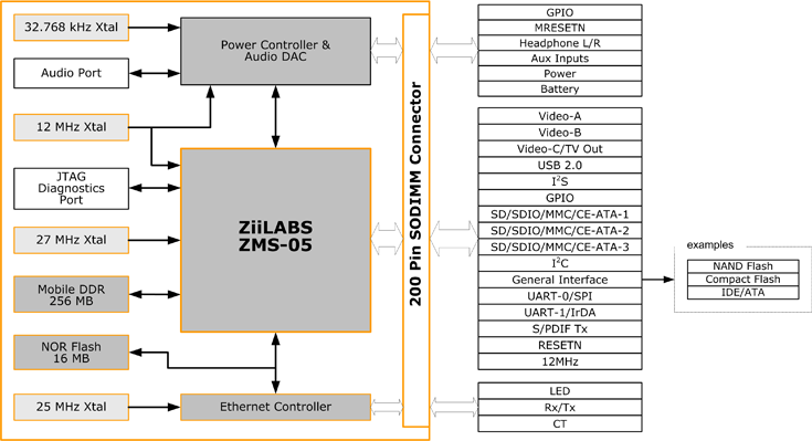 ZMS-05 System Module Block Diagram